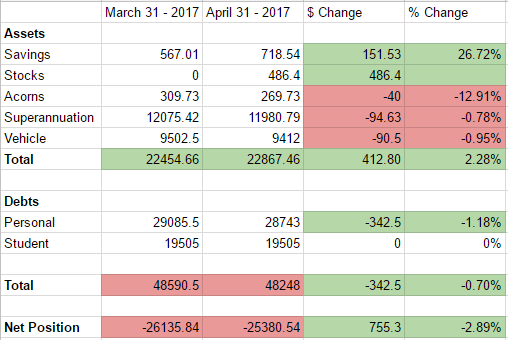 April Net worth update.PNG