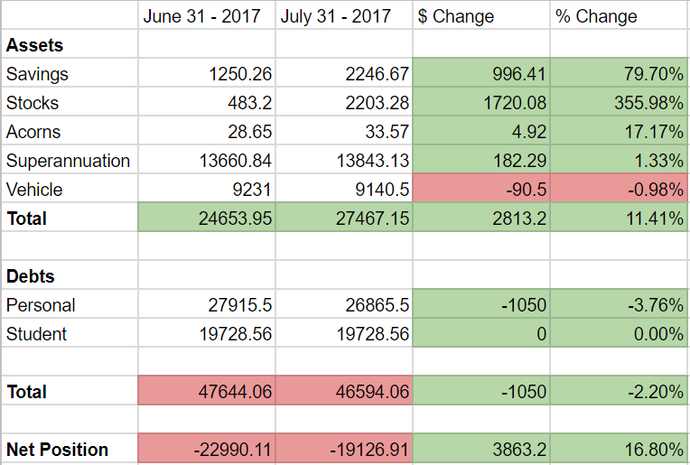 july net position.PNG